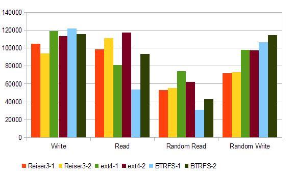 Comparison between ReiserFS, EXT4, BTRFS